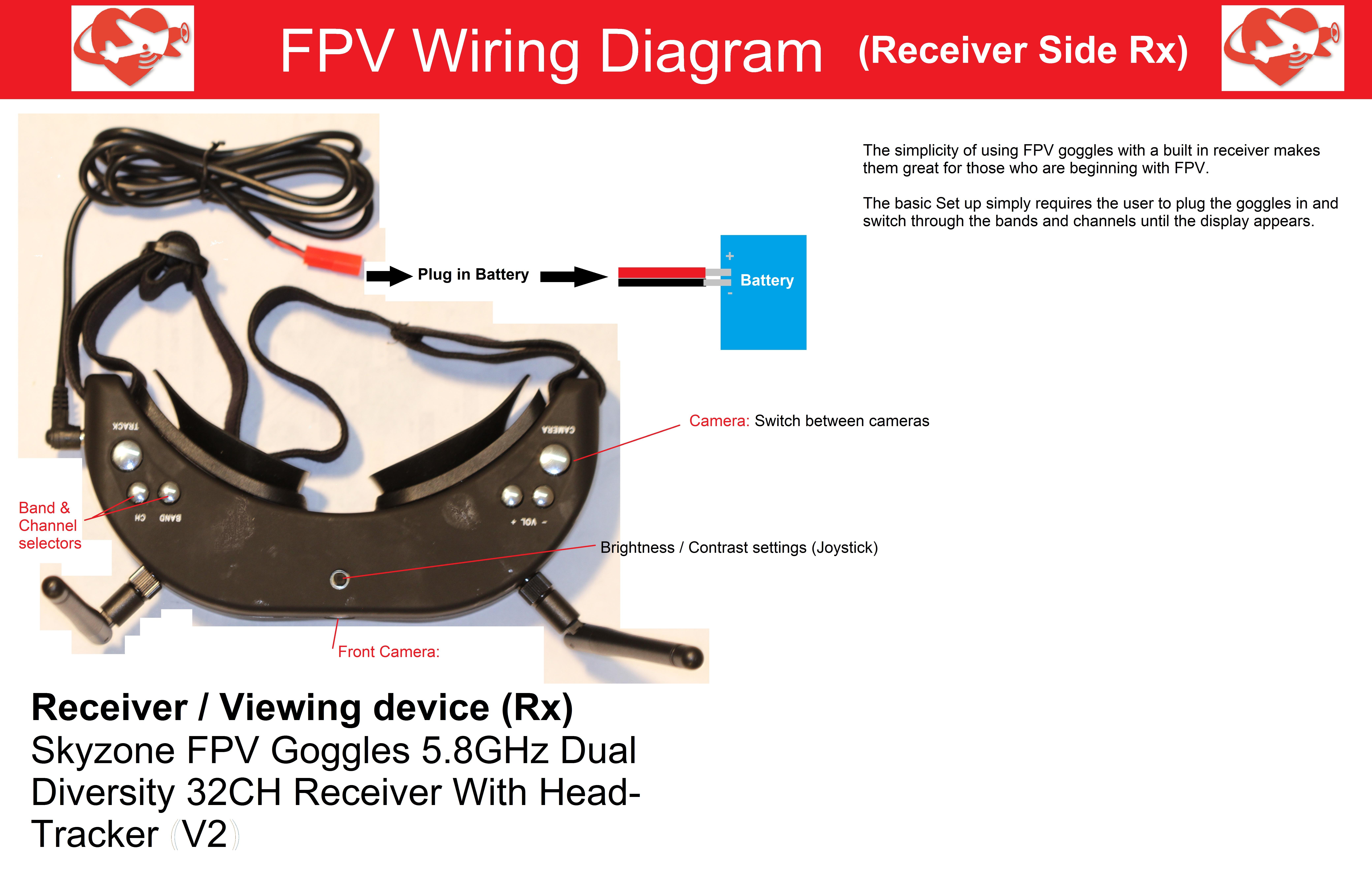 FPV Receiver Side