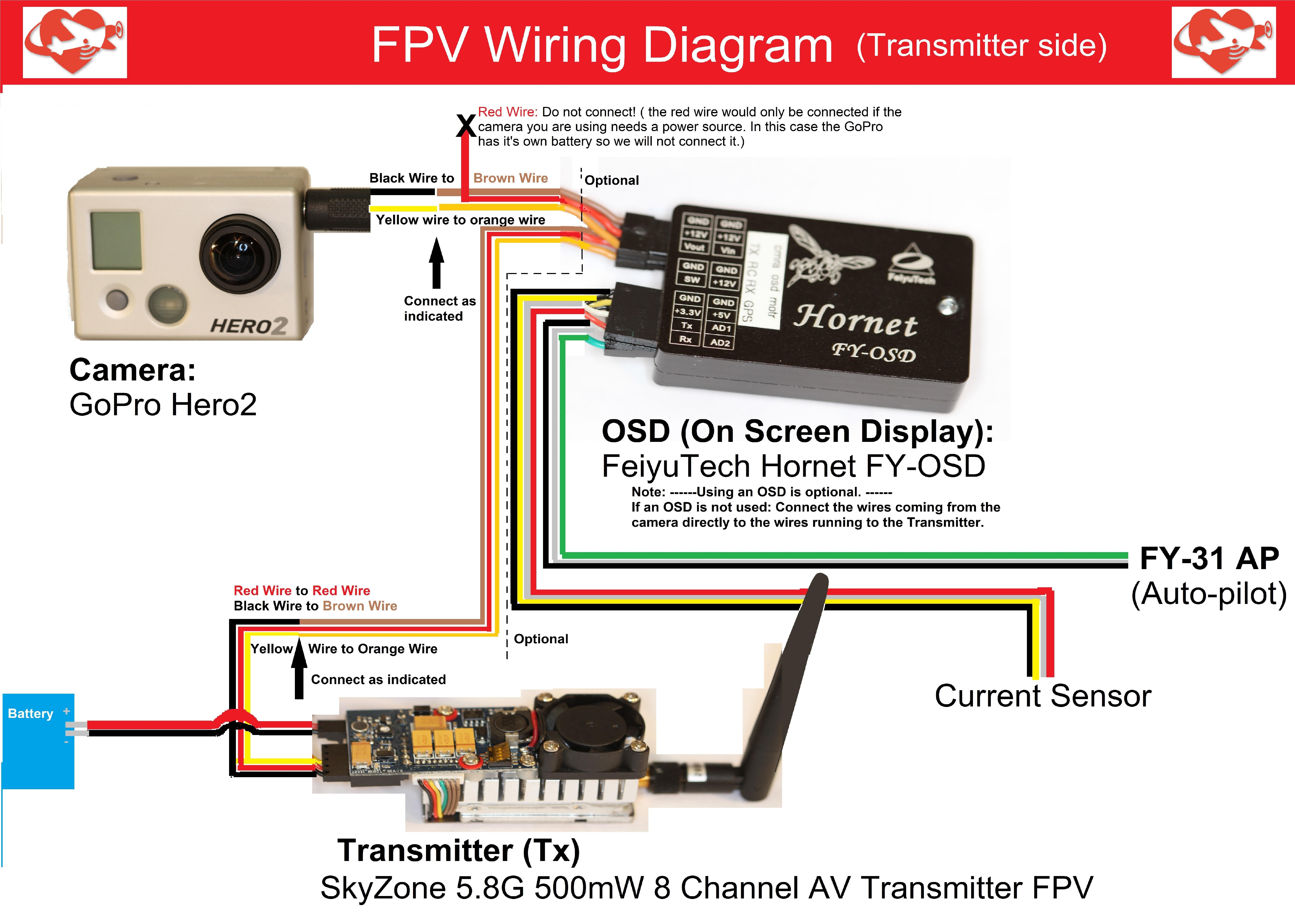 FPV layout